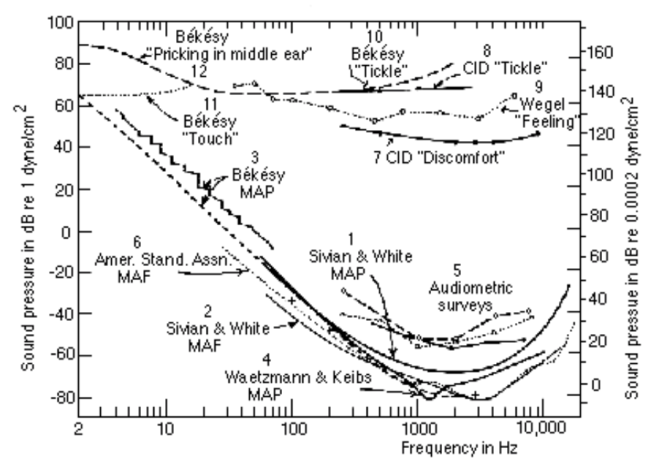Threshold of audibility graph
